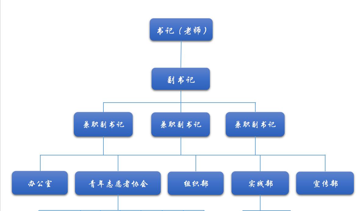 科室组织结构框架图
